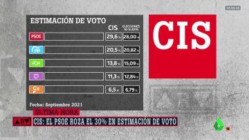 Barómetro CIS