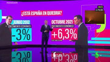 No, España no está en quiebra: los datos que desmontan a Pablo Casado al comparar la economía de Rajoy y la de 2021
